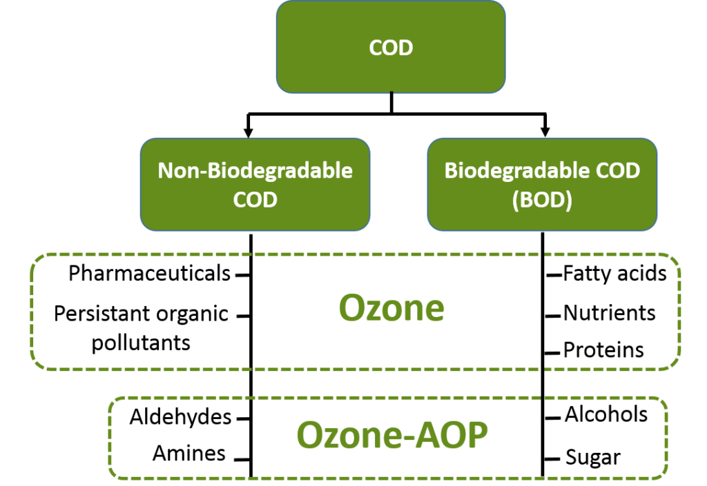 COD and BOD industrial water ozone treatment