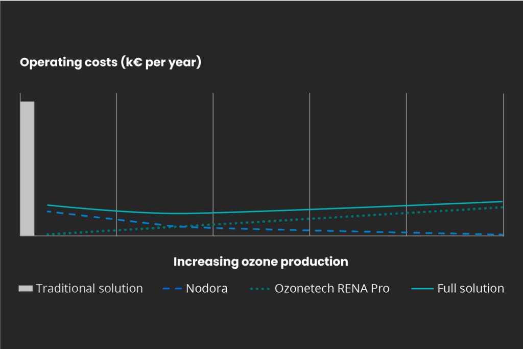 Operating costs chart