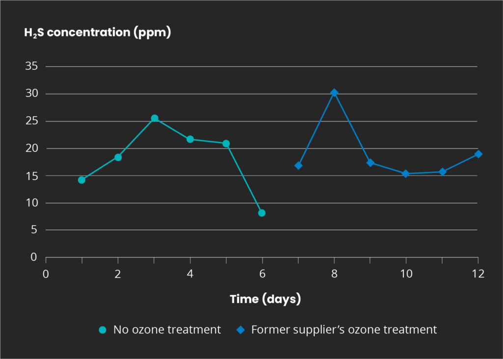 Graph of before and after ozone treatment