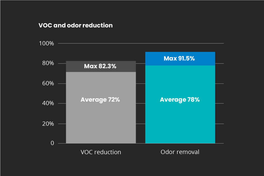 VOC reduction and Odor removal graph